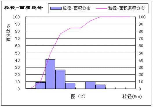 粒径面积统计图