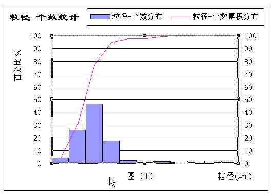 粒径个数统计图